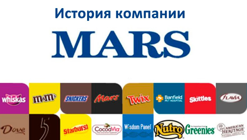 Картинка к статье Компания Марс на сайте Академии Победителей (Winners Academy).